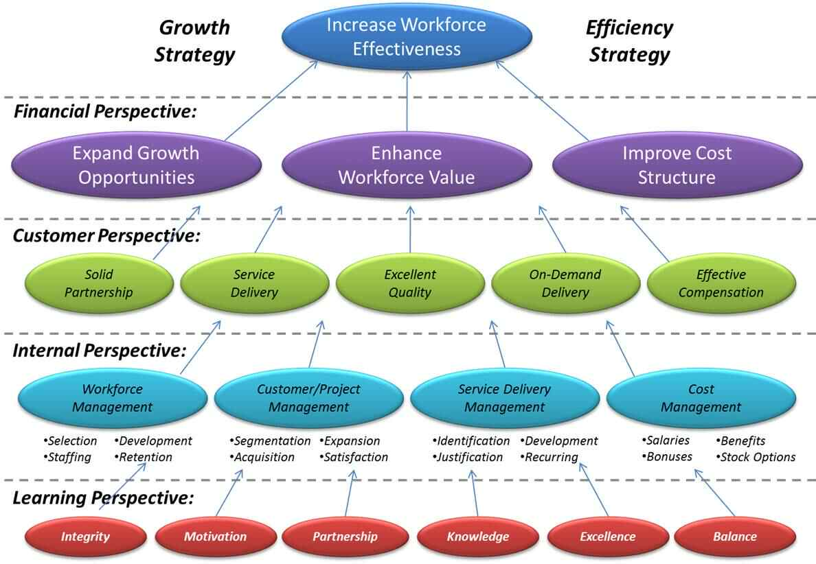 business strategy and hrm strategy